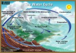 USGS watercycle